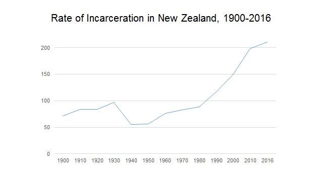NZ Prison rate